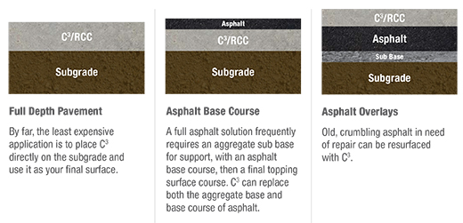 Roller Compacted Concrete Mix Designs : Roller compacted concrete